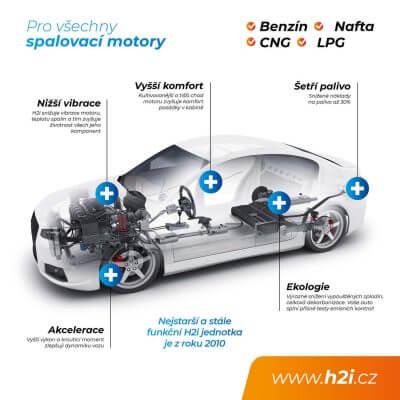 plakat-servis-vyhody-vodik-v-aute-h2i